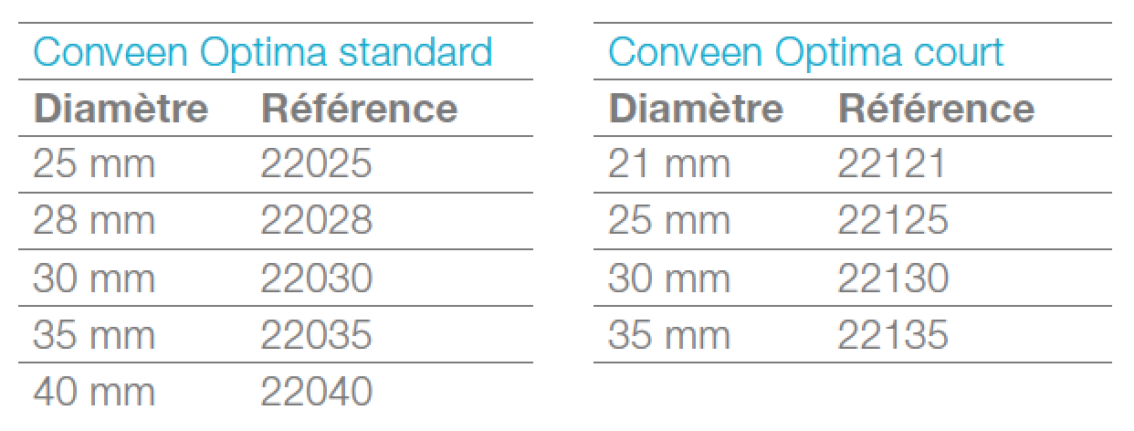 taille et reference coloplast conveen optima